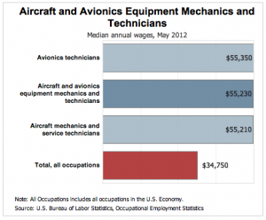 aviation maintenance technicians salary aim schools